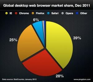 Еще в 2011 году Google Chrome занимал лишь третье место среди браузеров