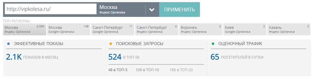 Трафик и изменения Vipkolesa.Ru