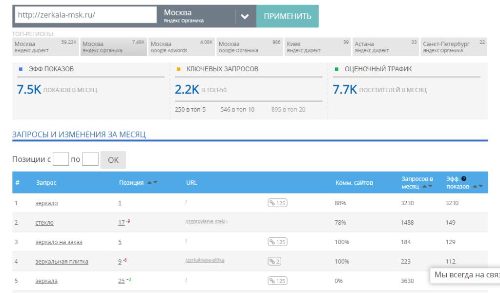 Статистика Zerkala-msk.Ru