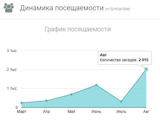 Рост посещаемости Energoteka.Ru