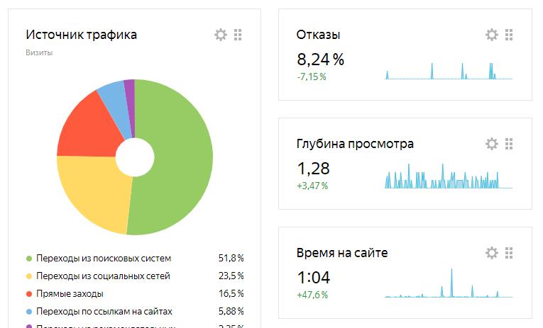 "Коэффициент отказов в ""Яндекс.Метрике"""